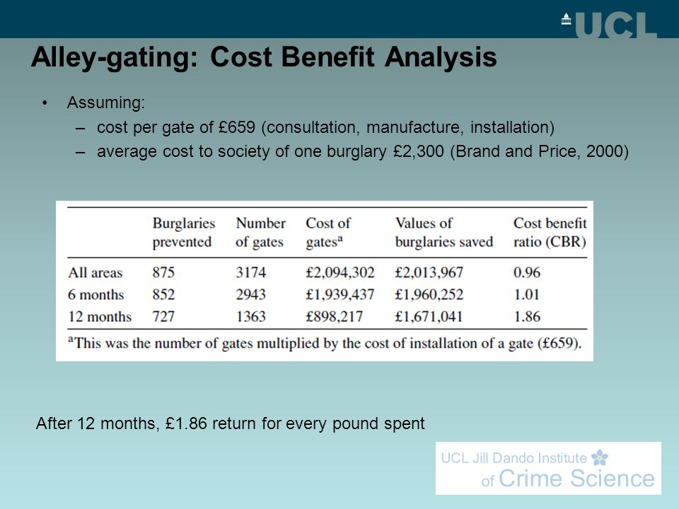 Alley-gating: Cost Benefit Analysis Assuming: –cost per gate of £659 (consultation, manufacture, installation) –average cost to society of one burglar