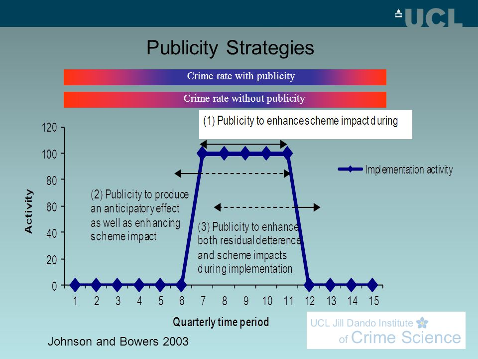 Crime rate with publicity Crime rate without publicity Publicity Strategies Johnson and Bowers 2003