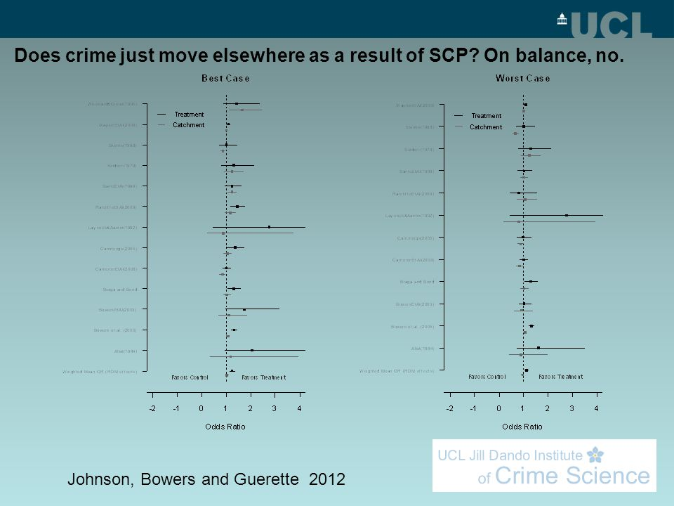 Does crime just move elsewhere as a result of SCP? On balance, no. Johnson, Bowers and Guerette 2012