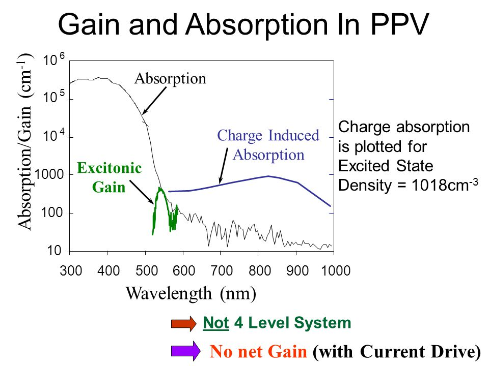 Gain and Absorption In PPV Not 4 Level System No net Gain (with Current Drive) Absorption/Gain (cm -1 ) Wavelength (nm) 10 100 1000 10 4 5 6 300400500