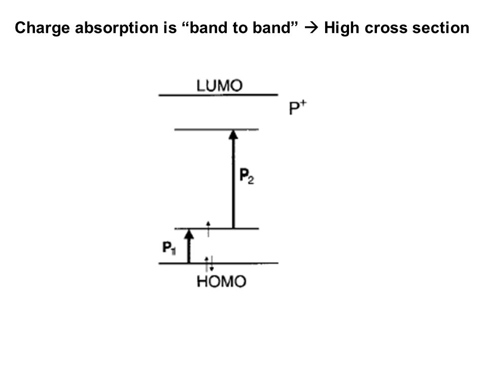 "Charge absorption is ""band to band""  High cross section"