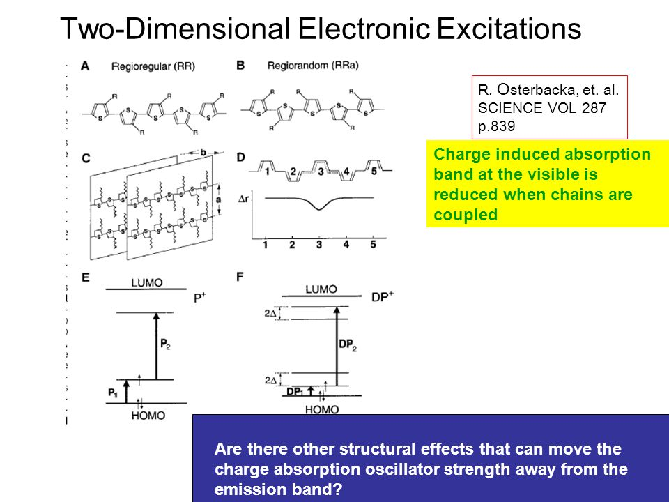 Two-Dimensional Electronic Excitations R. O sterbacka, et. al. SCIENCE VOL 287 p.839 Charge induced absorption band at the visible is reduced when cha
