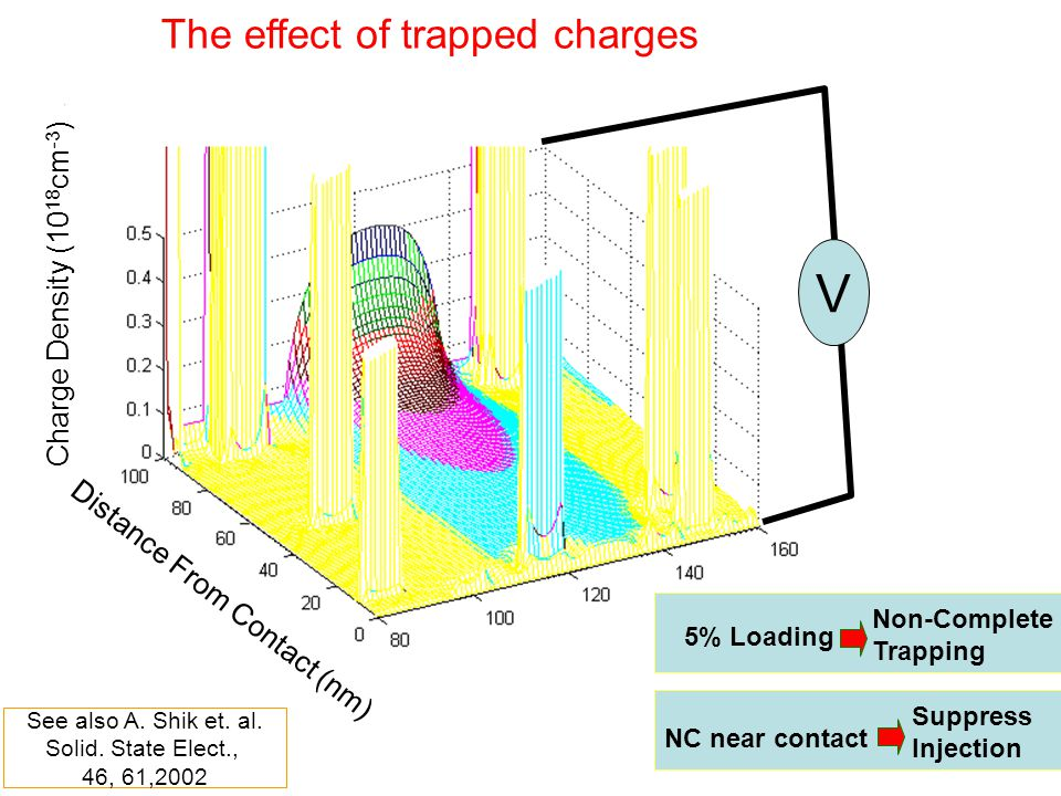 Charge Density (10 18 cm -3 ) Distance From Contact (nm) V Non-Complete Trapping 5% Loading NC near contact Suppress Injection The effect of trapped c