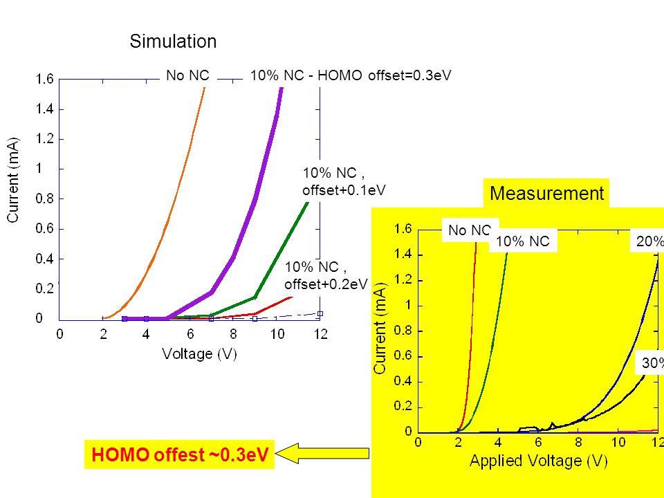 No NC10% NC - HOMO offset=0.3eV 10% NC, offset+0.1eV Measurement No NC 10% NC 30% NC 20% NC 10% NC, offset+0.2eV Simulation HOMO offest ~0.3eV