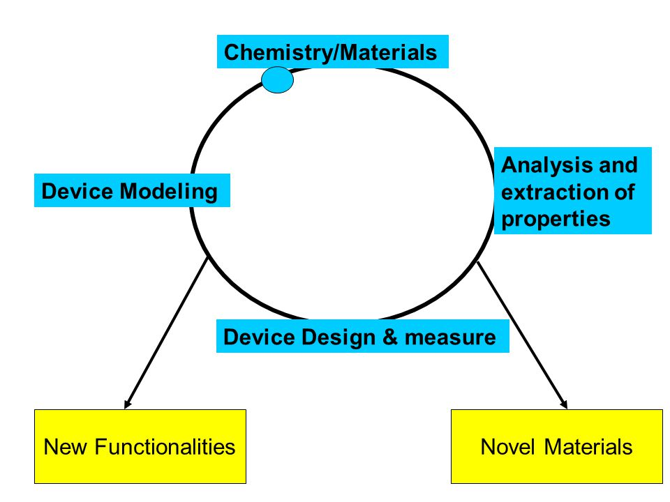 Chemistry/Materials Device Modeling Device Design & measure Analysis and extraction of properties New FunctionalitiesNovel Materials