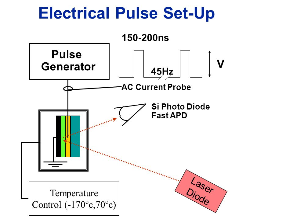 Electrical Pulse Set-Up Pulse Generator 150-200ns 45Hz V AC Current Probe Si Photo Diode Fast APD Temperature Control (-170 o c,70 o c) Laser Diode