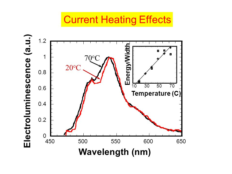 10305070 Temperature (C) Energy/Width Current Heating Effects