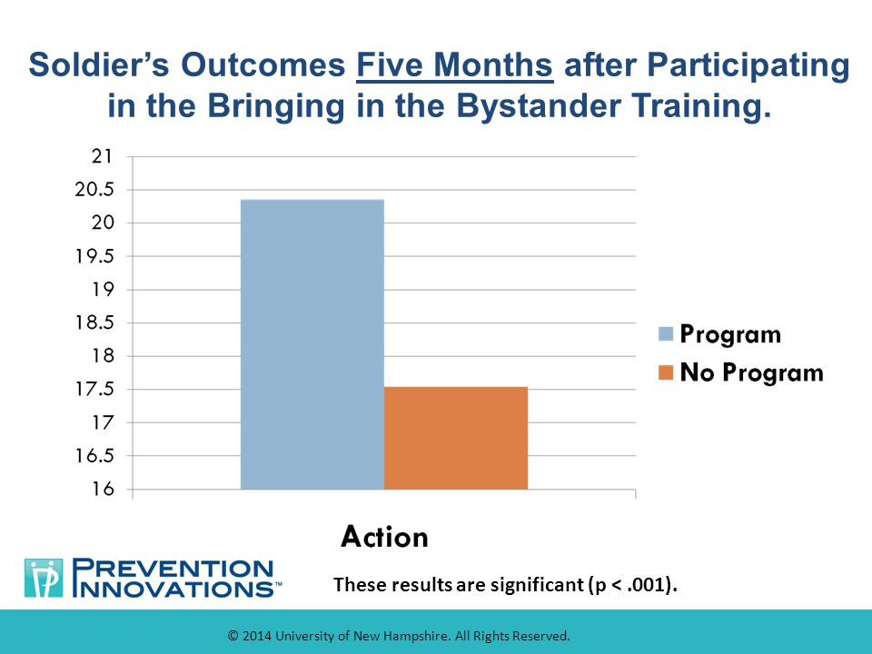 Soldier's Outcomes Five Months after Participating in the Bringing in the Bystander Training.