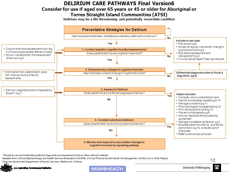 12 DELIRIUM CARE PATHWAYS Final Version6 Consider for use if aged over 65 years or 45 or older for Aboriginal or Torres Straight Island Communities (ATSI) Delirium may be a life threatening and potentially reversible condition 1.