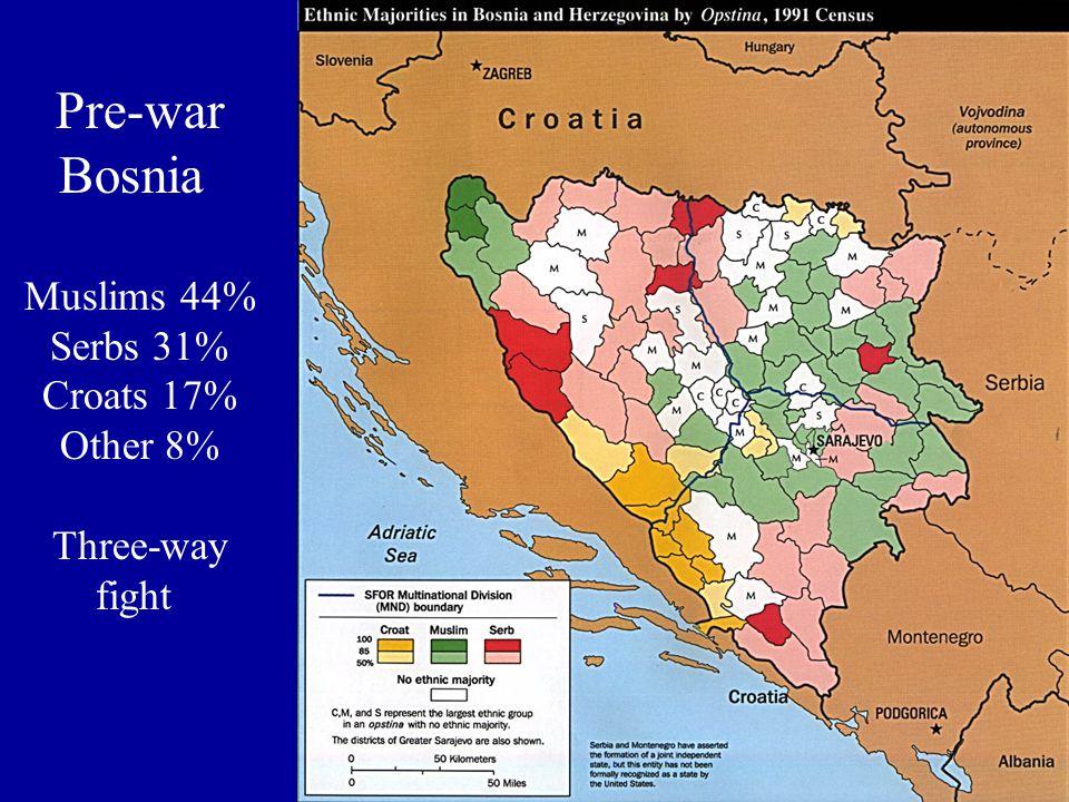 Pre-war Bosnia Muslims 44% Serbs 31% Croats 17% Other 8% Three-way fight