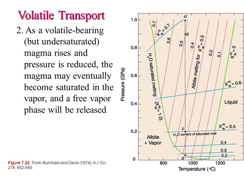 Volatile Transport 2.