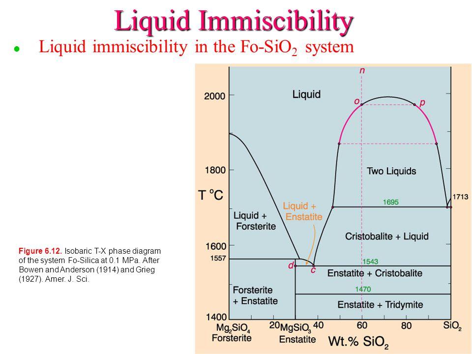 l l Liquid immiscibility in the Fo-SiO 2 system Liquid Immiscibility Figure 6.12.