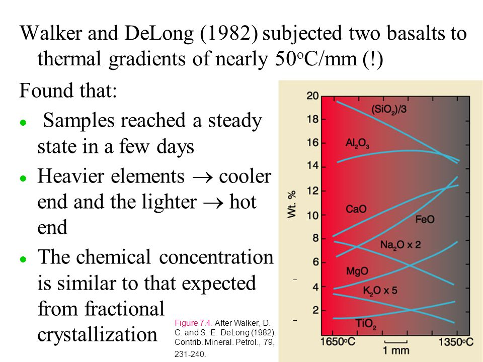 Walker and DeLong (1982) subjected two basalts to thermal gradients of nearly 50 o C/mm (!) Found that: l l Samples reached a steady state in a few days Heavier elements  cooler end and the lighter  hot end l l The chemical concentration is similar to that expected from fractional crystallization Figure 7.4.