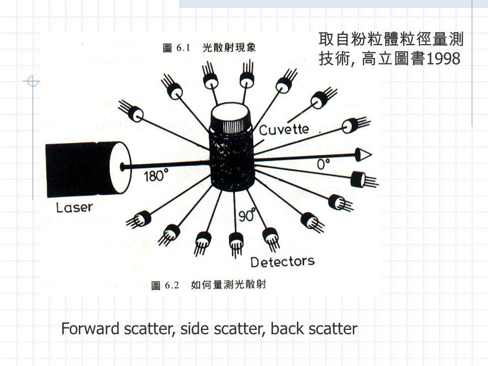 Forward scatter, side scatter, back scatter 取自粉粒體粒徑量測 技術, 高立圖書 1998