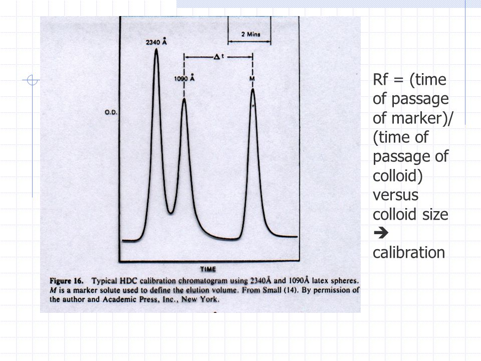 Rf = (time of passage of marker)/ (time of passage of colloid) versus colloid size  calibration