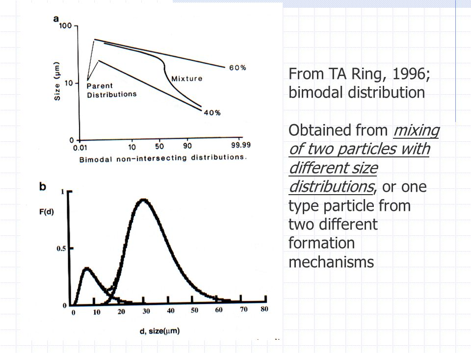 From TA Ring, 1996; bimodal distribution Obtained from mixing of two particles with different size distributions, or one type particle from two different formation mechanisms