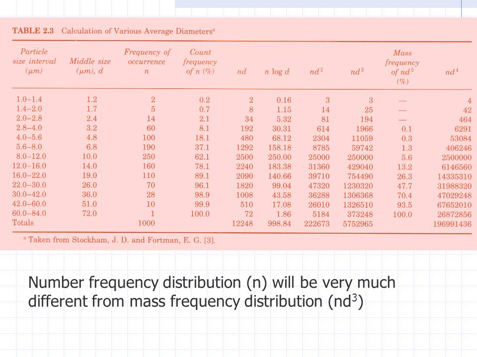 Number frequency distribution (n) will be very much different from mass frequency distribution (nd 3 )
