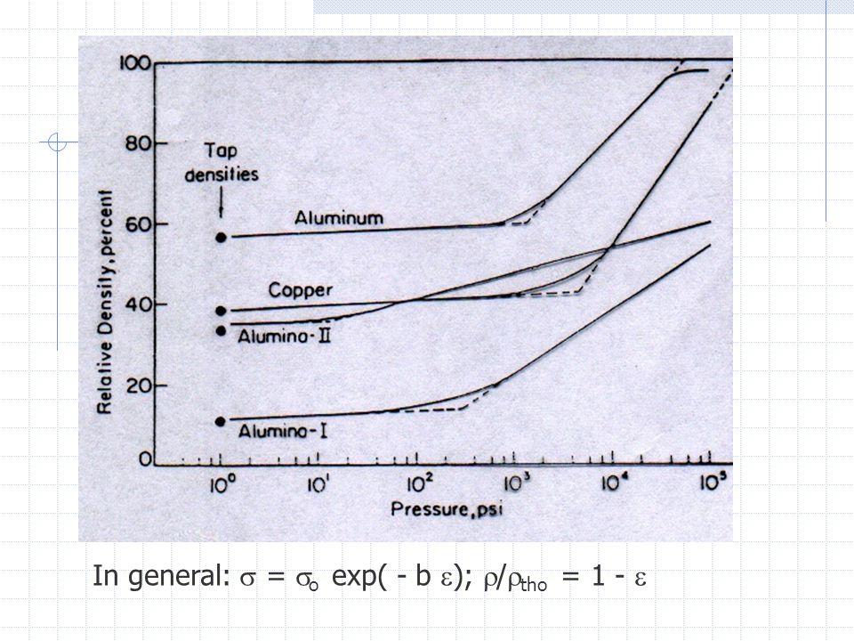 In general:  =  o exp( - b  );  /  tho = 1 - 