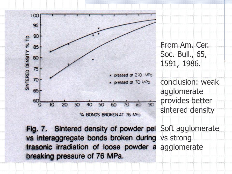 From Am. Cer. Soc. Bull., 65, 1591, 1986.