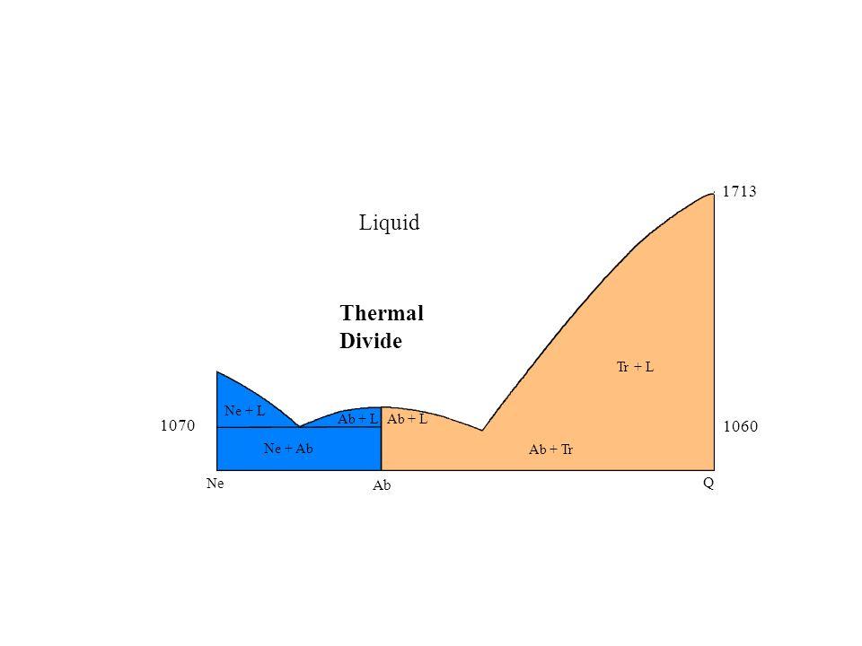 Ne Ab Q 1070 1060 1713 Ab + Tr Tr + L Ab + L Ne + L Liquid Ab + L Ne + Ab Thermal Divide