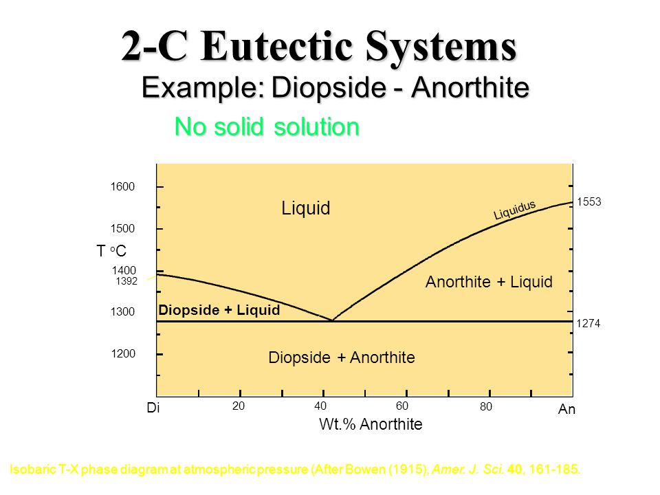 2-C Eutectic Systems Example: Diopside - Anorthite No solid solution 1274 Di 2040 60 80 An 1200 1300 1400 1500 1600 T o C Anorthite + Liquid Liquid Liquidus Diopside + Liquid Diopside + Anorthite 1553 1392 Wt.% Anorthite Isobaric T-X phase diagram at atmospheric pressure (After Bowen (1915), Amer.
