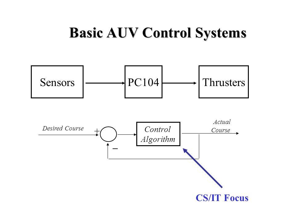 Basic AUV Control Systems SensorsPC104Thrusters Desired Course Actual Course Control Algorithm + _ CS/IT Focus
