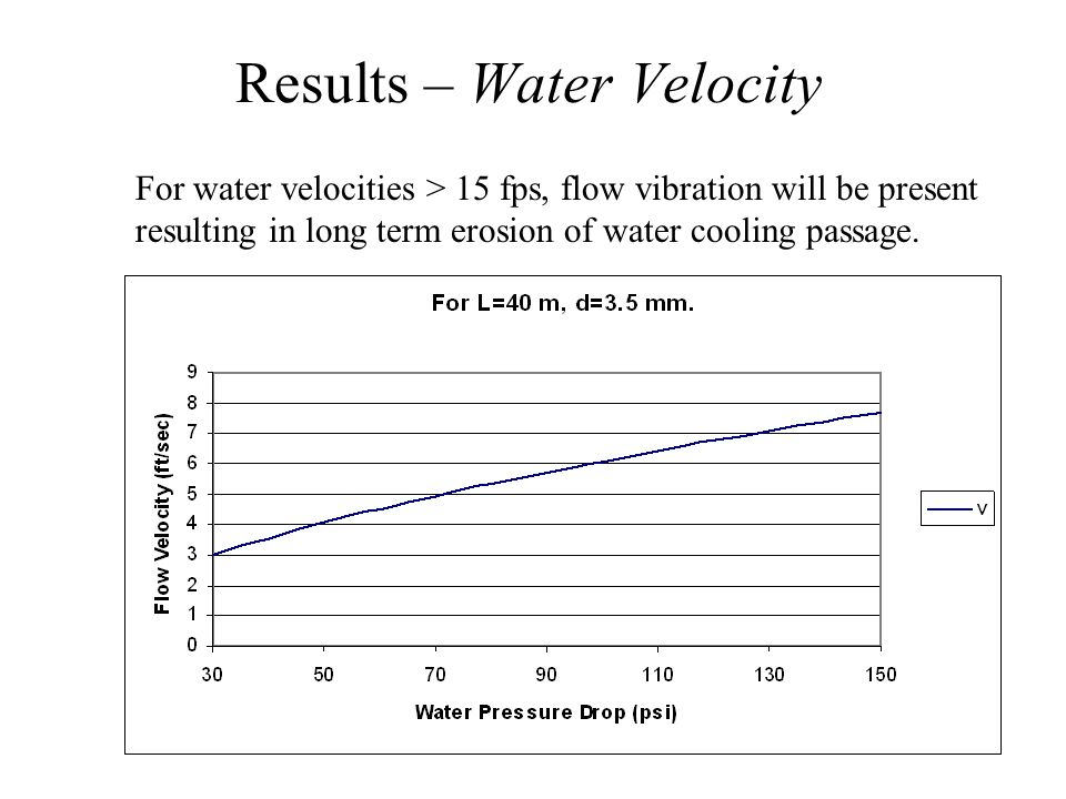 Results – Water Velocity For water velocities > 15 fps, flow vibration will be present resulting in long term erosion of water cooling passage.