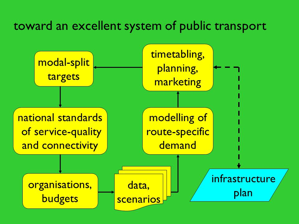 modal-split targets national standards of service-quality and connectivity modelling of route-specific demand organisations, budgets timetabling, plan