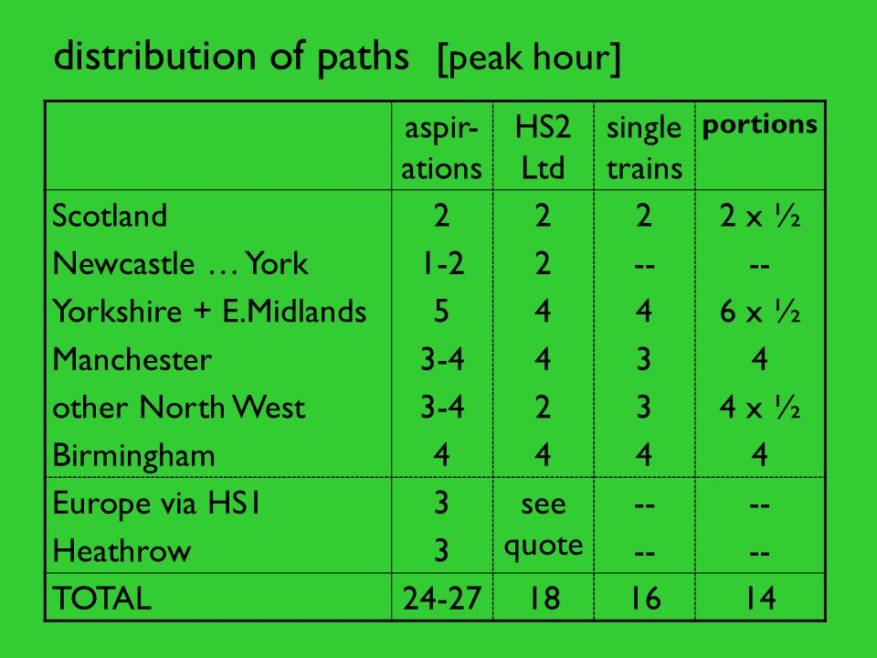 distribution of paths [peak hour] aspir- ations HS2 Ltd single trains portions Scotland2222 x ½ Newcastle … York1-22-- Yorkshire + E.Midlands5446 x ½