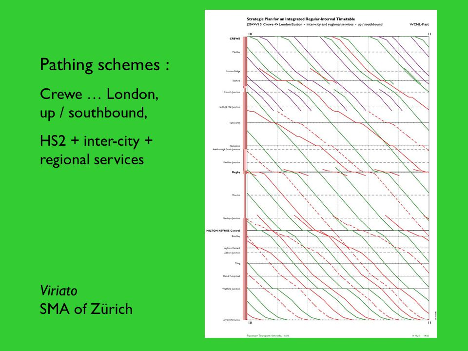 Pathing schemes : Crewe … London, up / southbound, HS2 + inter-city + regional services Viriato SMA of Zürich