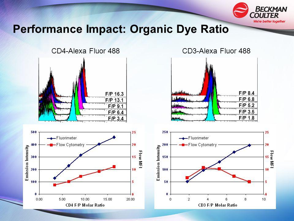 F/P 1.8 F/P 6.8 F/P 5.2 F/P 3.5 F/P 8.4 CD3-Alexa Fluor 488 F/P 3.4 F/P 13.1 F/P 9.1 F/P 6.4 F/P 16.3 CD4-Alexa Fluor 488 Performance Impact: Organic Dye Ratio