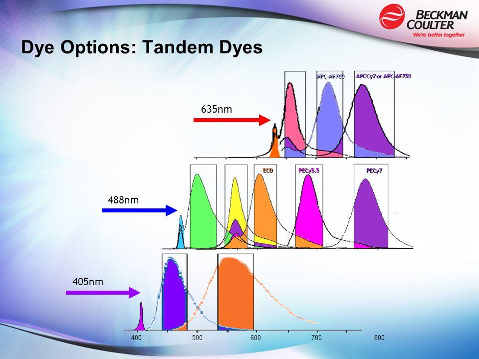 Dye Options: Tandem Dyes 405nm 488nm 635nm ECD PECy7 PECy5.5 APC-AF700 APCCy7 or APC-AF750 400500600700 800