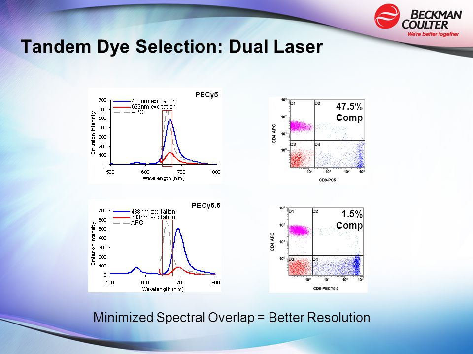 1.5% Comp 47.5% Comp Tandem Dye Selection: Dual Laser Minimized Spectral Overlap = Better Resolution