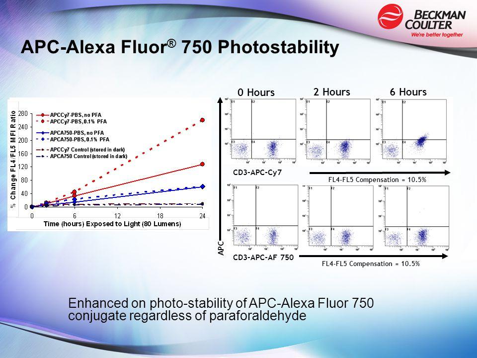 0 Hours 2 Hours6 Hours FL4-FL5 Compensation = 10.5% CD3-APC-AF 750 APC FL4-FL5 Compensation = 10.5% CD3-APC-Cy7 APC-Alexa Fluor ® 750 Photostability Enhanced on photo-stability of APC-Alexa Fluor 750 conjugate regardless of paraforaldehyde