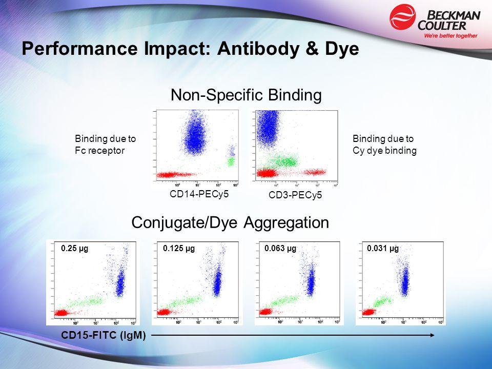 Performance Impact: Antibody & Dye Non-Specific Binding Conjugate/Dye Aggregation CD14-PECy5 CD3-PECy5 Binding due to Fc receptor Binding due to Cy dye binding CD15-FITC (IgM) 0.25 µg0.125 µg0.063 µg0.031 µg