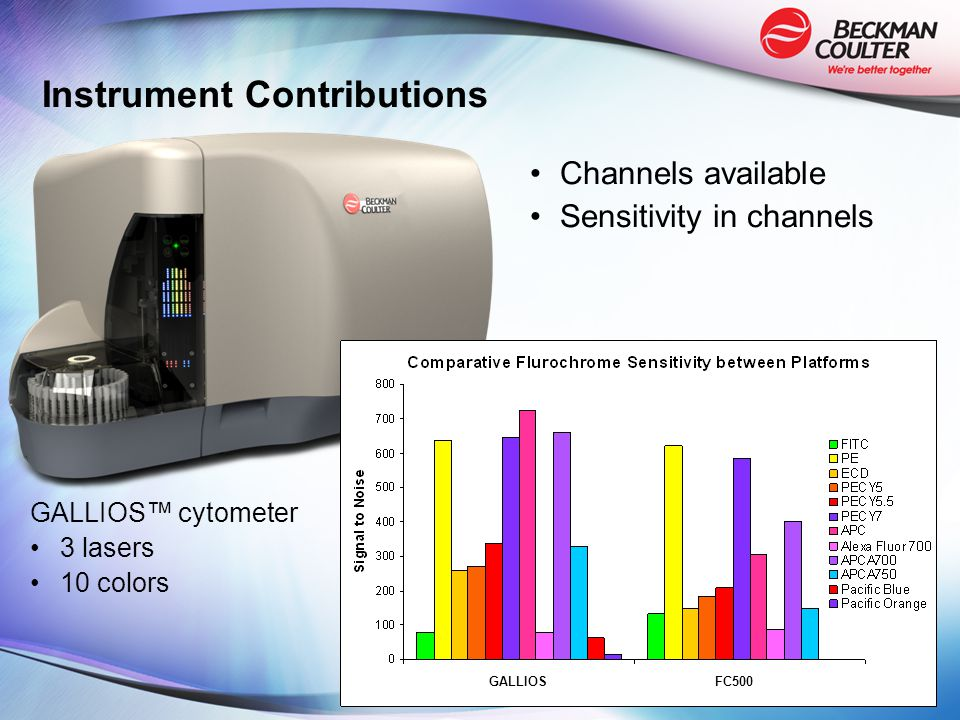 Instrument Contributions Channels available Sensitivity in channels GALLIOSFC500 GALLIOS™ cytometer 3 lasers 10 colors