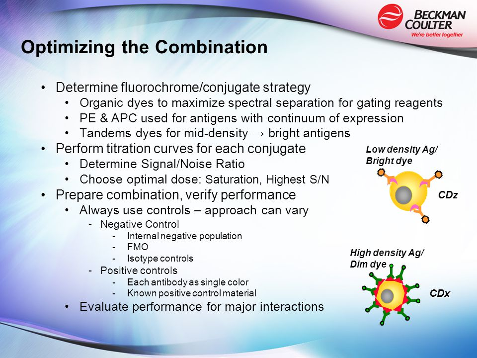 Optimizing the Combination Determine fluorochrome/conjugate strategy Organic dyes to maximize spectral separation for gating reagents PE & APC used for antigens with continuum of expression Tandems dyes for mid-density → bright antigens Perform titration curves for each conjugate Determine Signal/Noise Ratio Choose optimal dose: Saturation, Highest S/N Prepare combination, verify performance Always use controls – approach can vary -Negative Control -Internal negative population -FMO -Isotype controls -Positive controls -Each antibody as single color -Known positive control material Evaluate performance for major interactions High density Ag/ Dim dye CDx Low density Ag/ Bright dye CDz