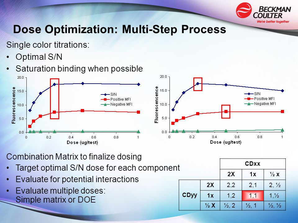 Dose Optimization: Multi-Step Process Single color titrations: Optimal S/N Saturation binding when possible Combination Matrix to finalize dosing Targ