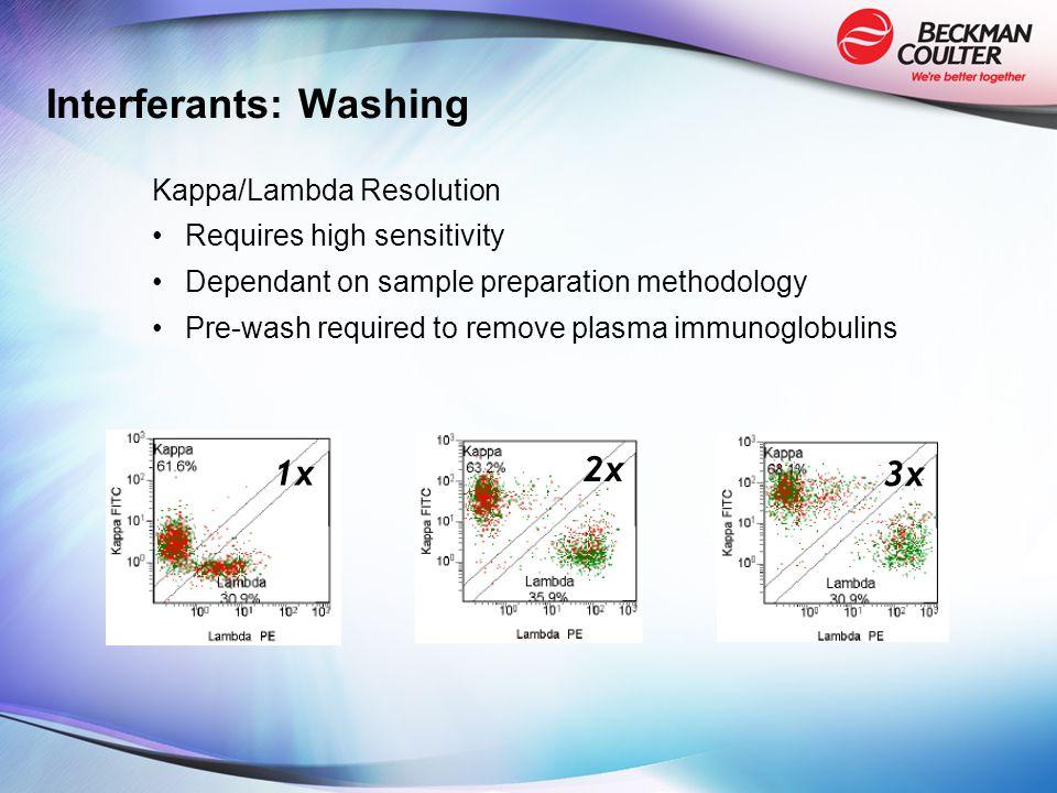 Interferants: Washing Kappa/Lambda Resolution Requires high sensitivity Dependant on sample preparation methodology Pre-wash required to remove plasma immunoglobulins 1x 2x 3x