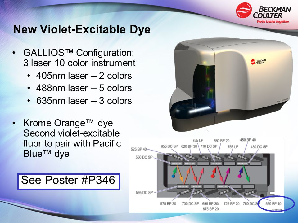 New Violet-Excitable Dye GALLIOS™ Configuration: 3 laser 10 color instrument 405nm laser – 2 colors 488nm laser – 5 colors 635nm laser – 3 colors Krome Orange™ dye Second violet-excitable fluor to pair with Pacific Blue™ dye See Poster #P346