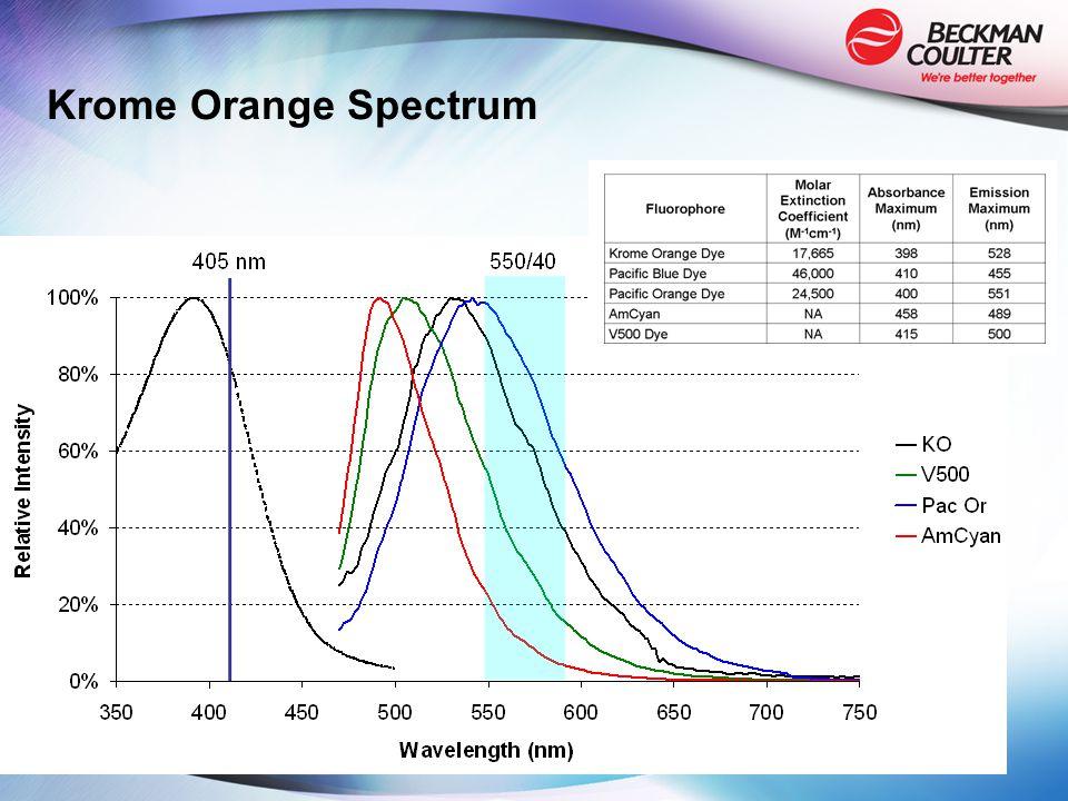 Krome Orange Spectrum
