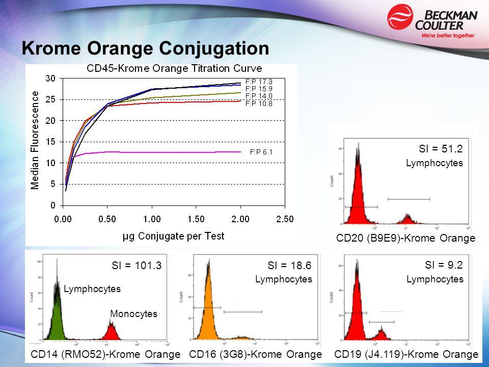 Krome Orange Conjugation CD14 (RMO52)-Krome Orange SI = 101.3 Lymphocytes Monocytes CD16 (3G8)-Krome Orange SI = 18.6 Lymphocytes CD20 (B9E9)-Krome Orange SI = 51.2 Lymphocytes SI = 9.2 Lymphocytes CD19 (J4.119)-Krome Orange