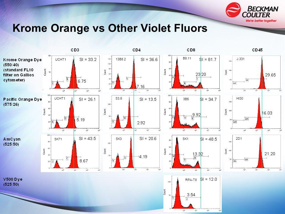 Krome Orange vs Other Violet Fluors UCHT1 SK71 SK3 S3.5 13B8.2 B9.11 3B5 SK1 RPA-T8 2D1 HI30 J.331