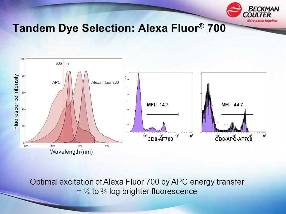 MFI: 14.7MFI: 44.7 CD8-APC-AF700CD8-AF700 Optimal excitation of Alexa Fluor 700 by APC energy transfer = ½ to ¾ log brighter fluorescence Tandem Dye Selection: Alexa Fluor ® 700 Wavelength (nm) Fluorescence Intensity 635 nm APC Alexa Fluor 700
