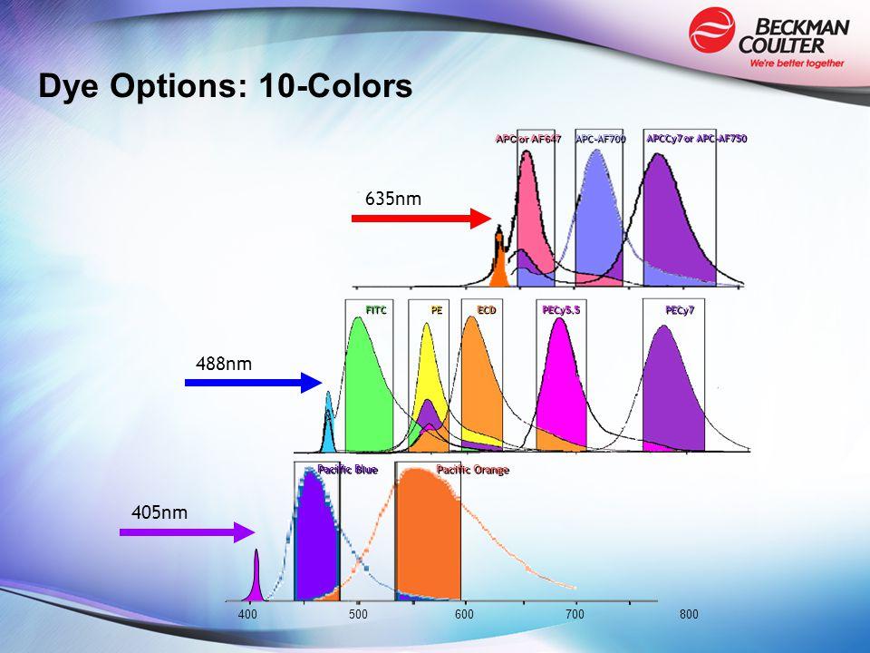 Dye Options: 10-Colors 405nm Pacific Blue Pacific Orange 488nm 635nm FITC PE ECD PECy7 PECy5.5 APC or AF647 APC-AF700 APCCy7 or APC-AF750 400500600700 800
