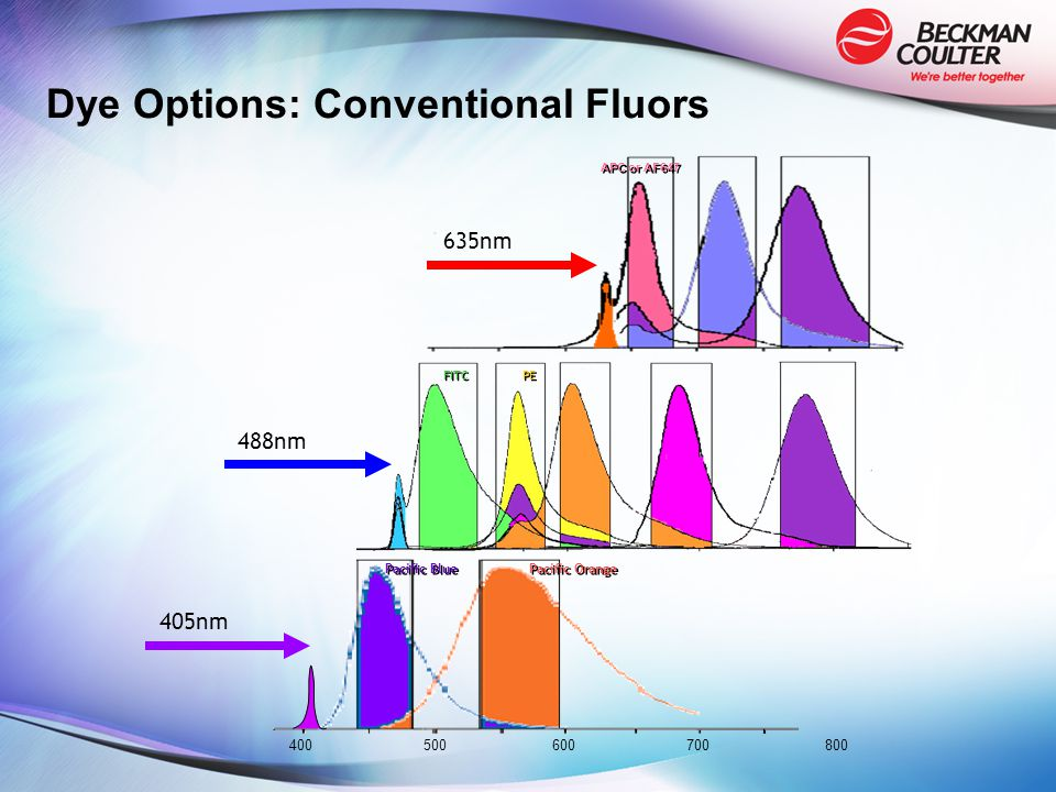 Dye Options: Conventional Fluors 405nm Pacific Blue Pacific Orange 488nm 635nm FITC PE APC or AF647 400500600700 800