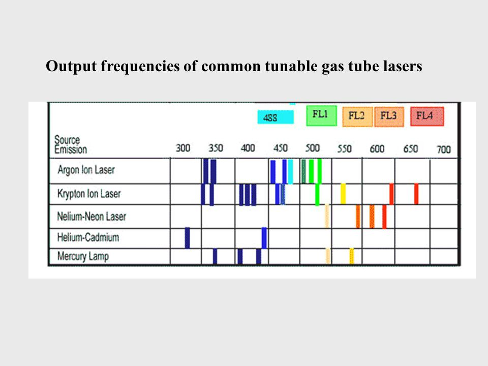 Output frequencies of common tunable gas tube lasers