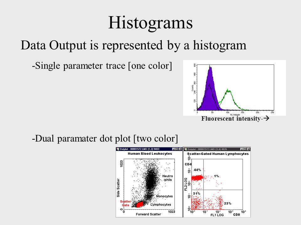 Histograms Data Output is represented by a histogram -Single parameter trace [one color] -Dual paramater dot plot [two color] Fluorescent intensity- 