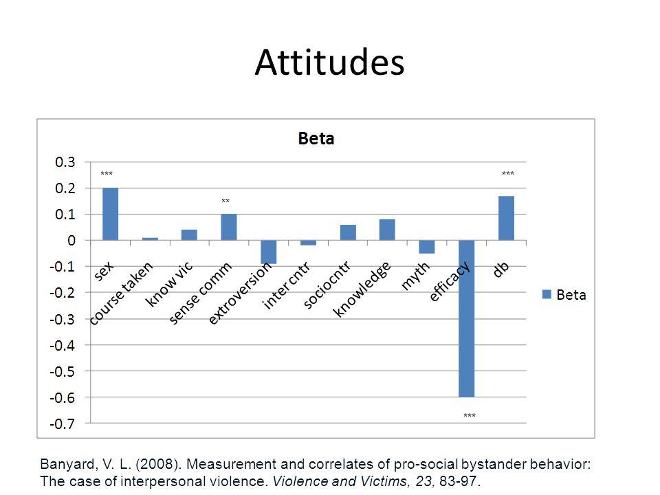 Attitudes *** ** *** Banyard, V.L. (2008).