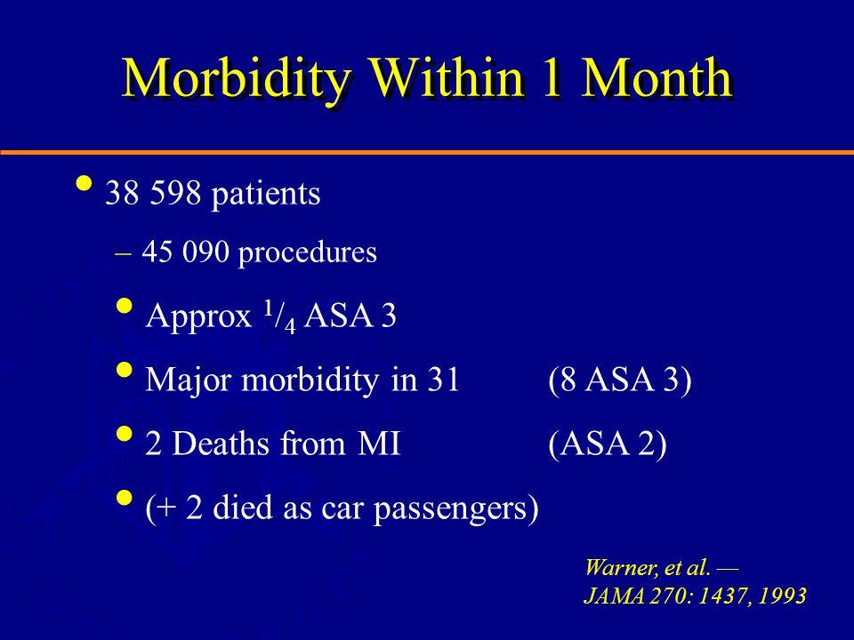 Morbidity Within 1 Month 38 598 patients –45 090 procedures Warner, et al.